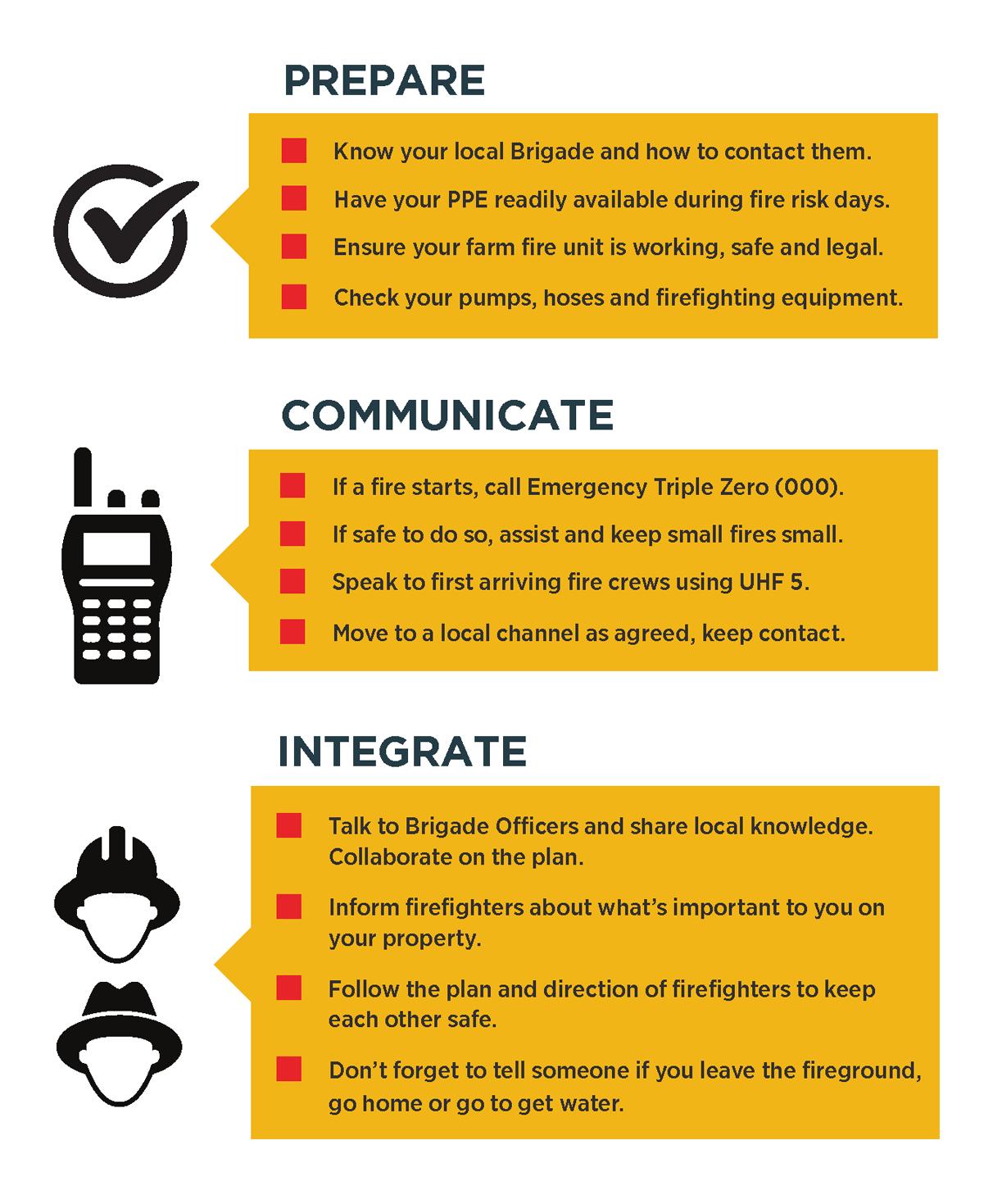 prepare-communicate-integrate