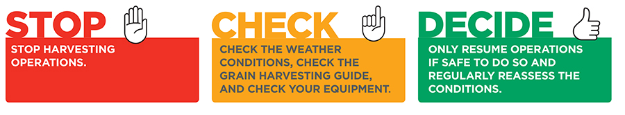 Stop: stop harvesting operations. Check: check the weather conditions, check the grain harvest guide, and check your equipment. Decide: only resume operations if safe to do so and regularly reassess the conditions.