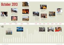 October 2013 timeline