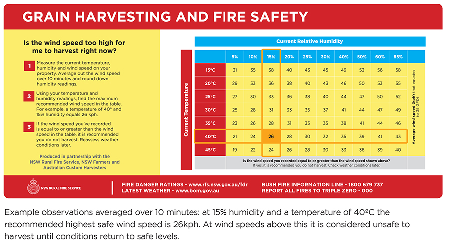 Example ovservations over 10 minutes: at 15% humidity and a temperature of 40°C the recommended highest safe wind speed is 26kph. At wind speeds above this it is considered unsafe to harvest until conditions return to safe levels.
