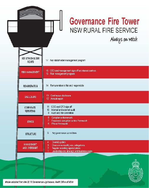 Fire Tower Model